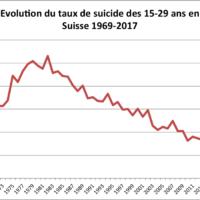 evolution_tx_15-29ans_1969-2017